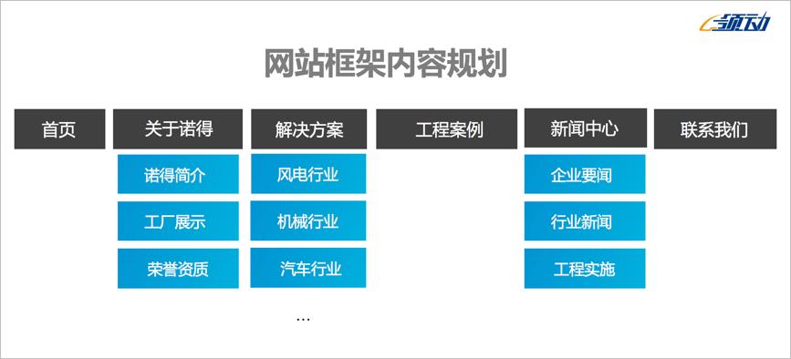 扬州诺得外贸网站营销解决方案