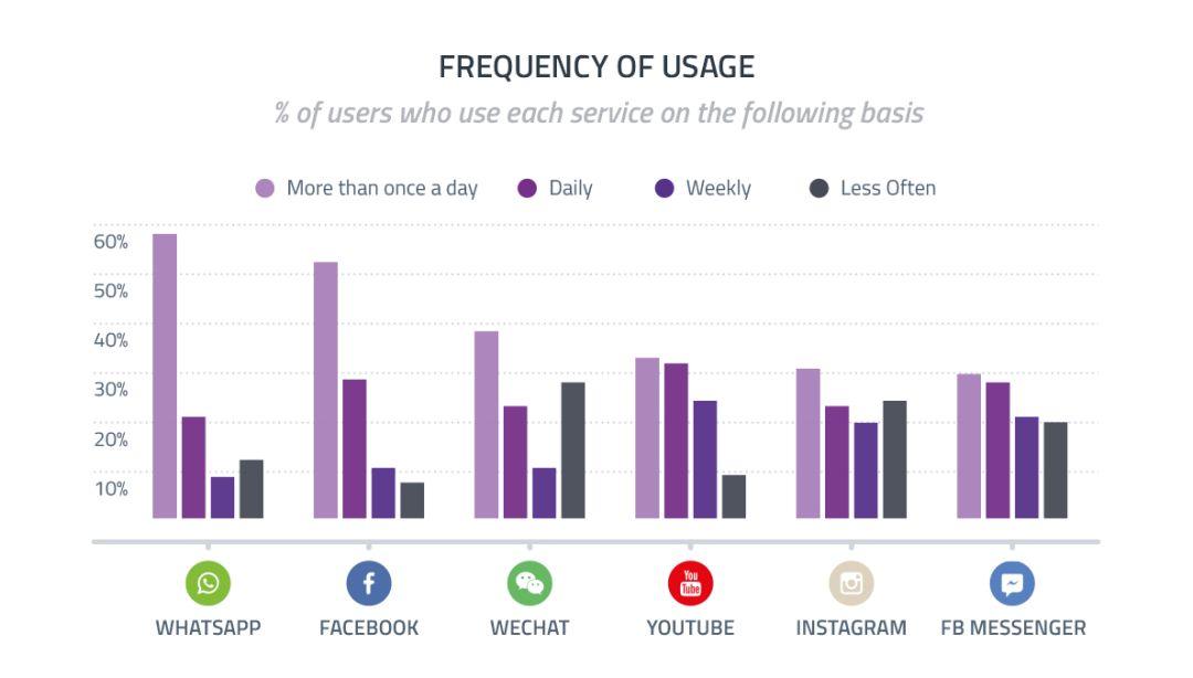 社交媒体的流量情况